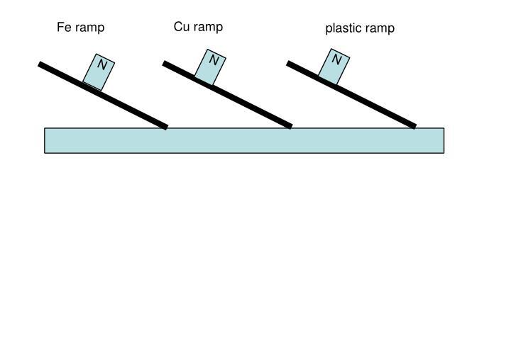 Cu ramp