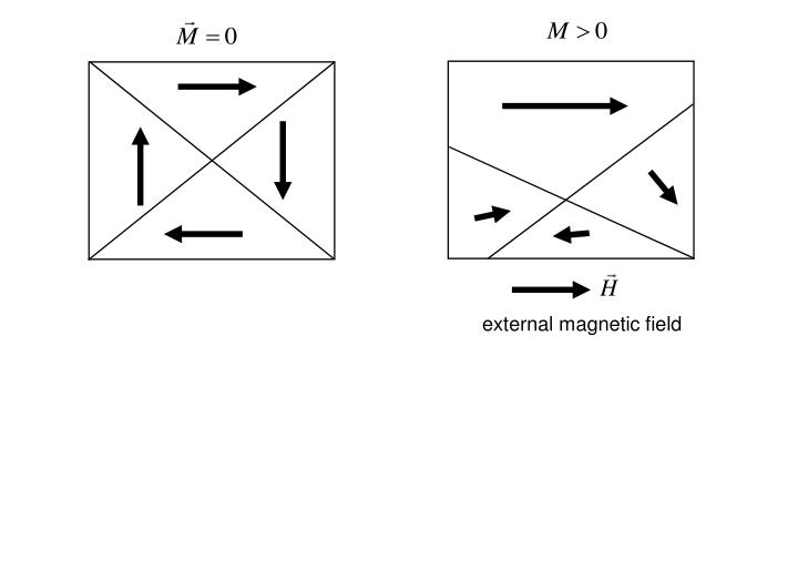 external magnetic field