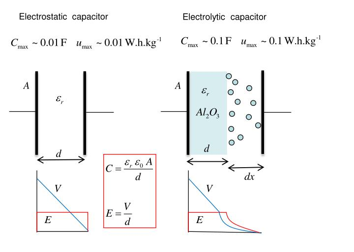 Electrostatic  capacitor