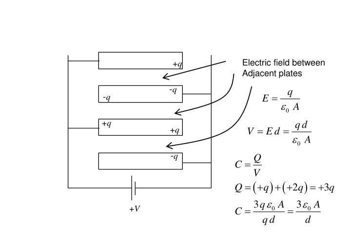 Electric field between