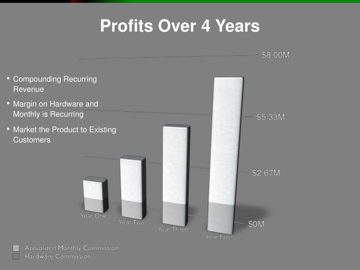 Profits Over 4 Years