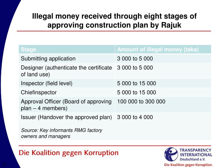 Illegal money received through eight stages of approving construction plan by Rajuk