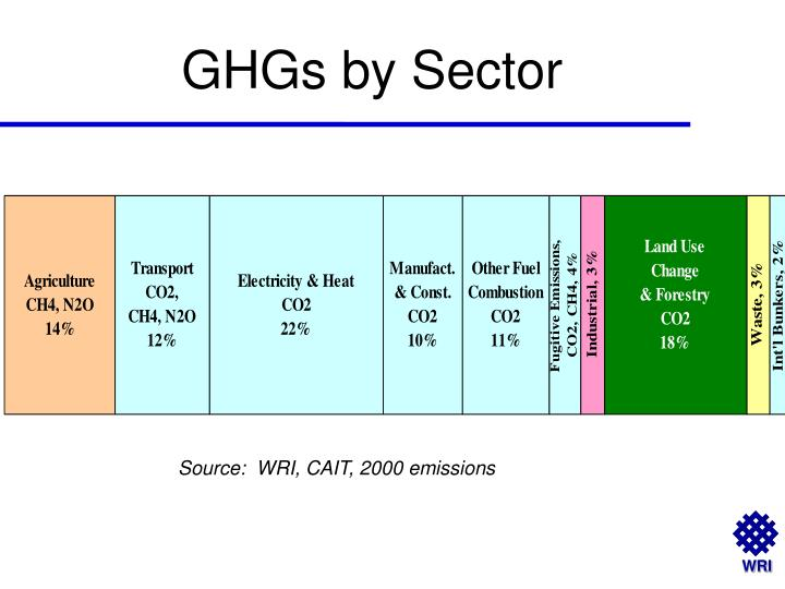 GHGs by Sector