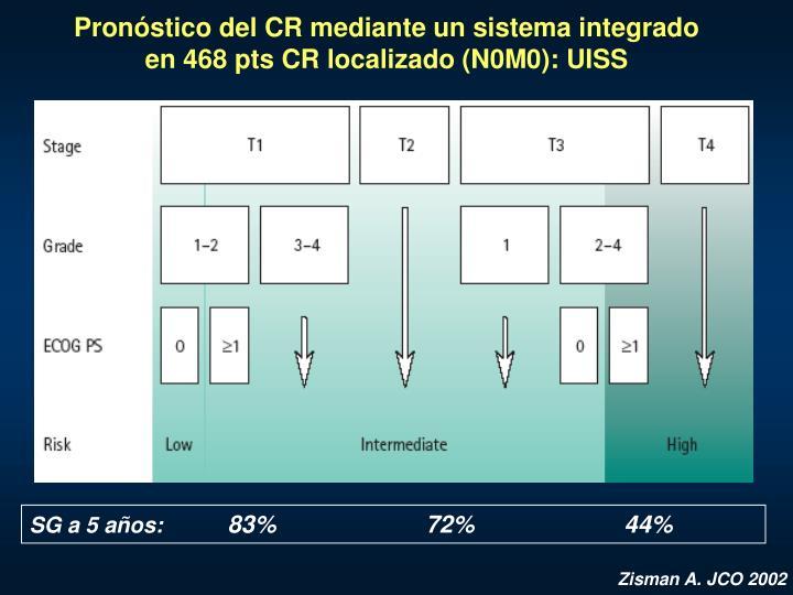 Pronóstico del CR mediante un sistema integrado