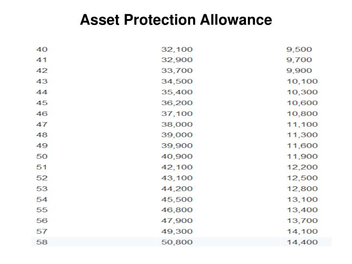 Asset Protection Allowance
