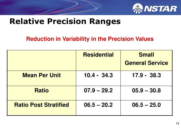 Relative Precision Ranges