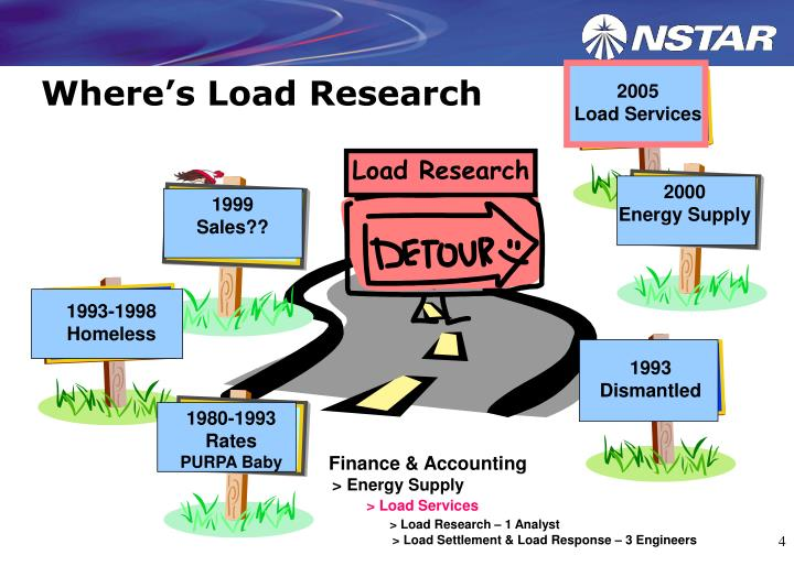 Where's Load Research