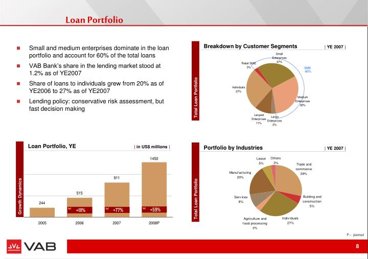 Loan Portfolio, YE