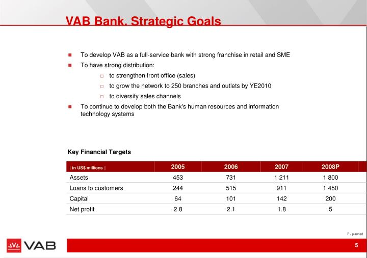 VAB Bank. Strategic Goals