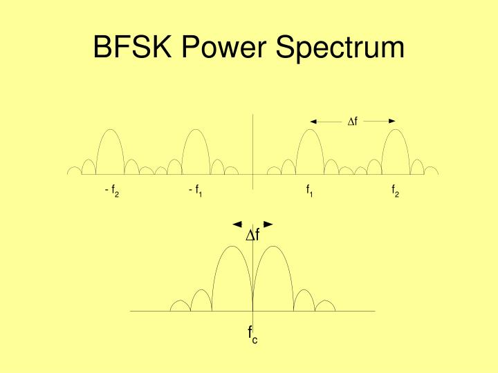 BFSK Power Spectrum