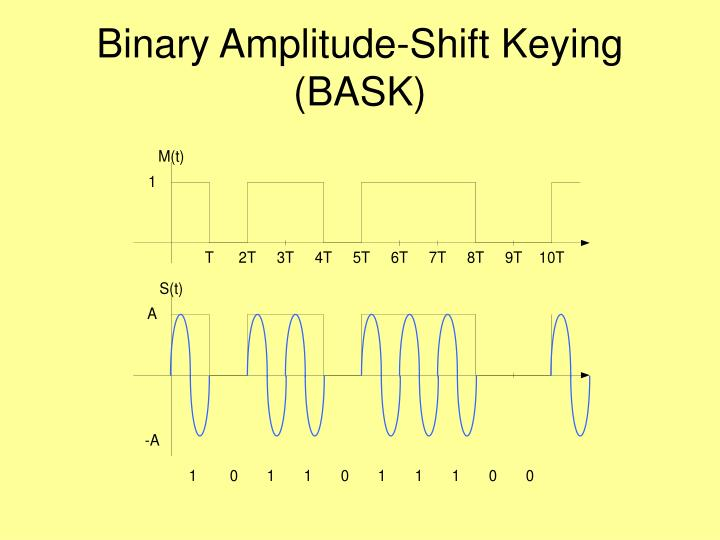 Binary Amplitude-Shift Keying (BASK)