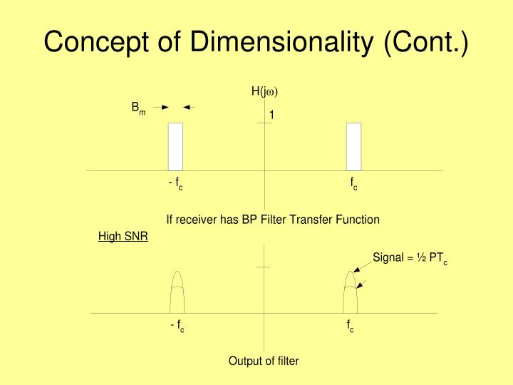 Concept of dimensionality cont
