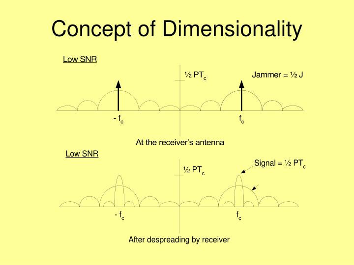 Concept of dimensionality