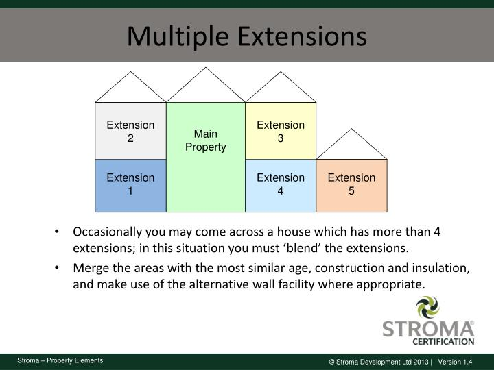 Multiple Extensions