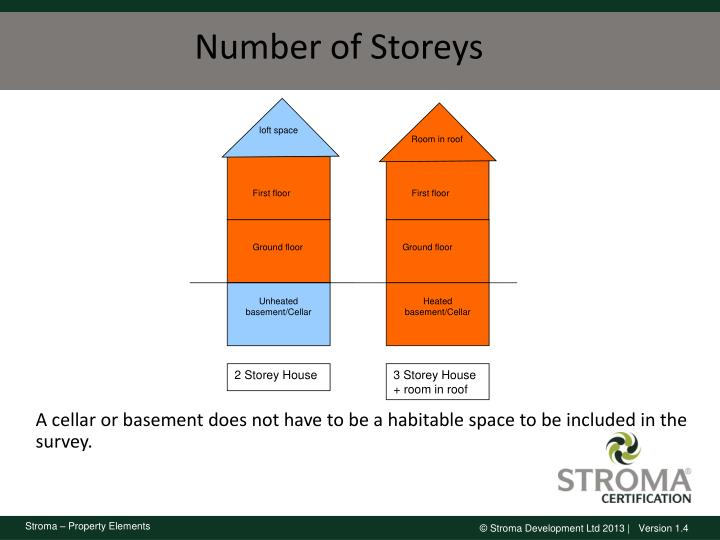 Number of Storeys