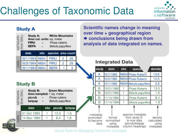 Challenges of Taxonomic Data