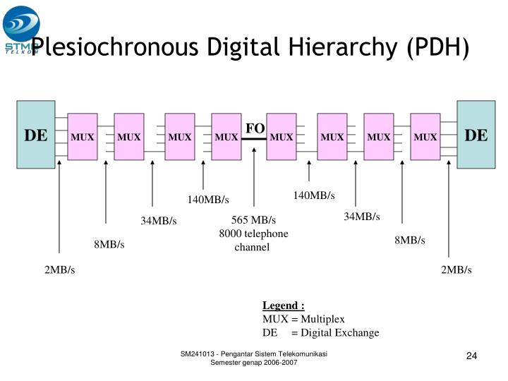 Plesiochronous Digital Hierarchy (PDH)