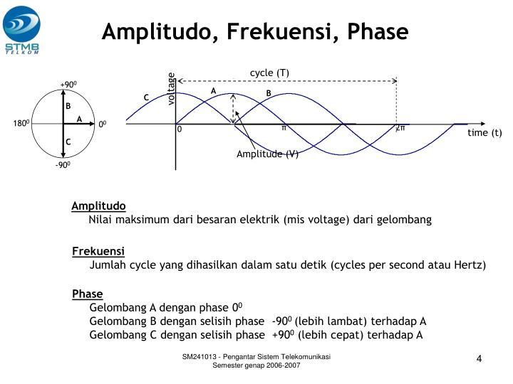 Amplitudo, Frekuensi, Phase