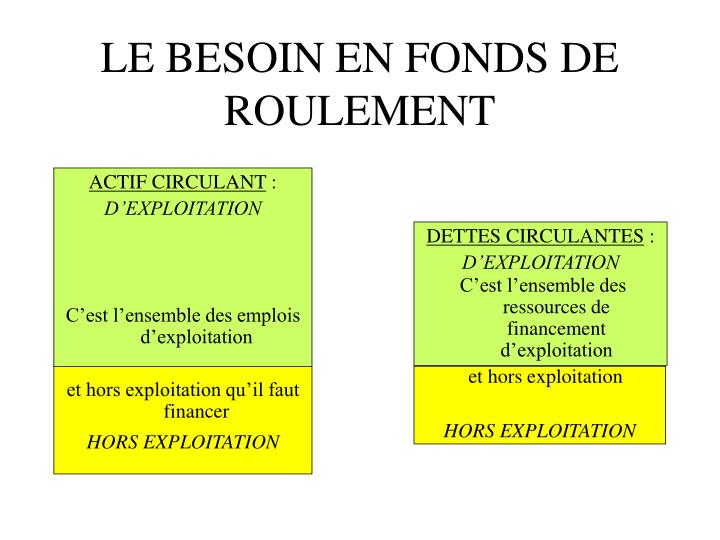 LE BESOIN EN FONDS DE ROULEMENT