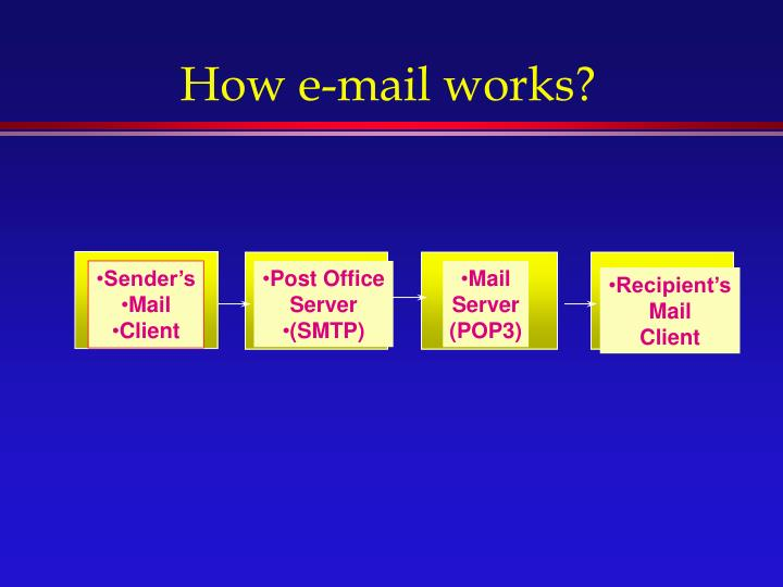 How e-mail works?