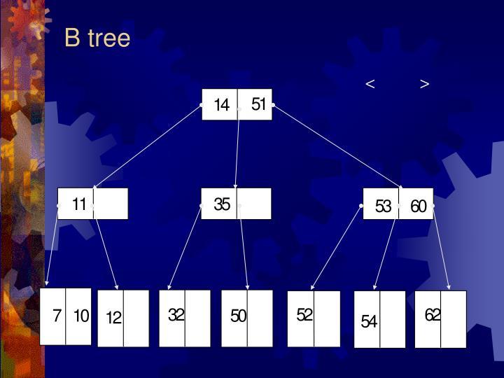 B tree