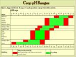 crop ph ranges