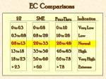 ec comparisons