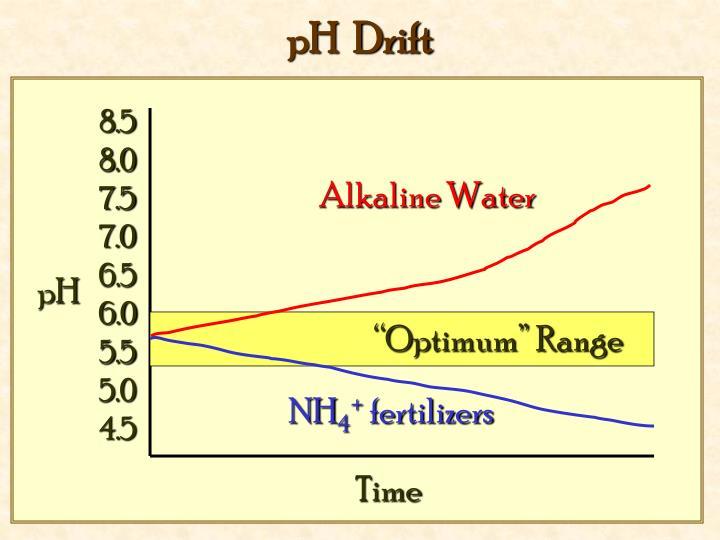 pH  Drift