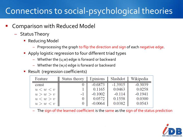 Connections to social-psychological theories