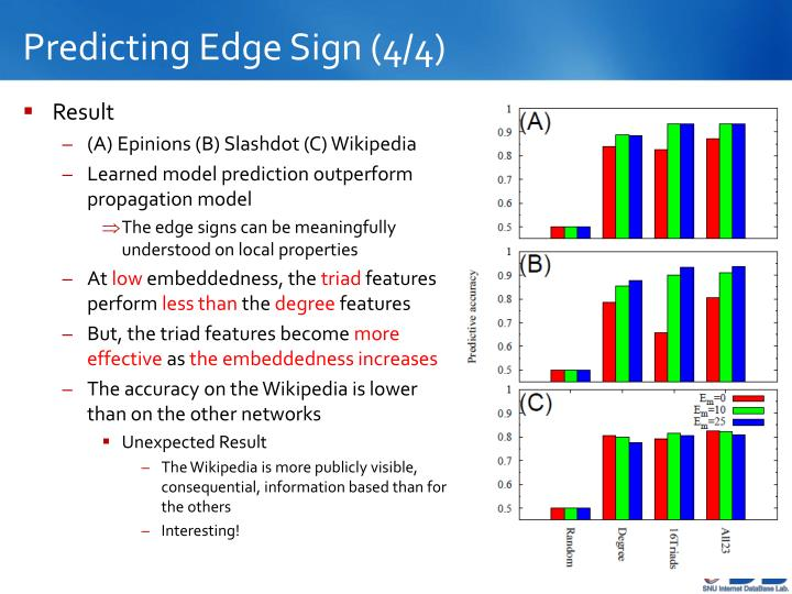 Predicting Edge Sign (4/4)