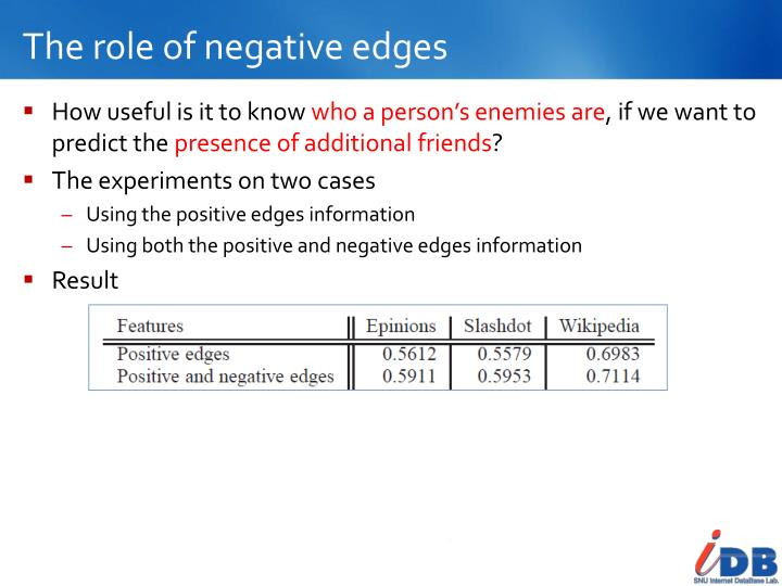 The role of negative edges