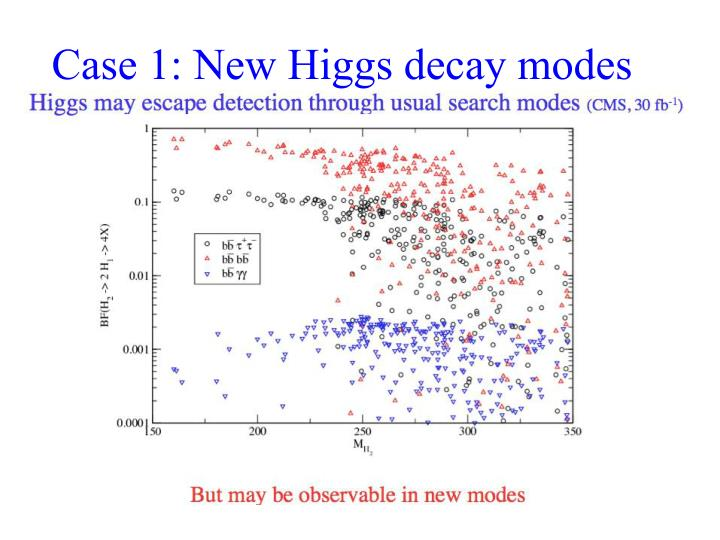 Case 1: New Higgs decay modes