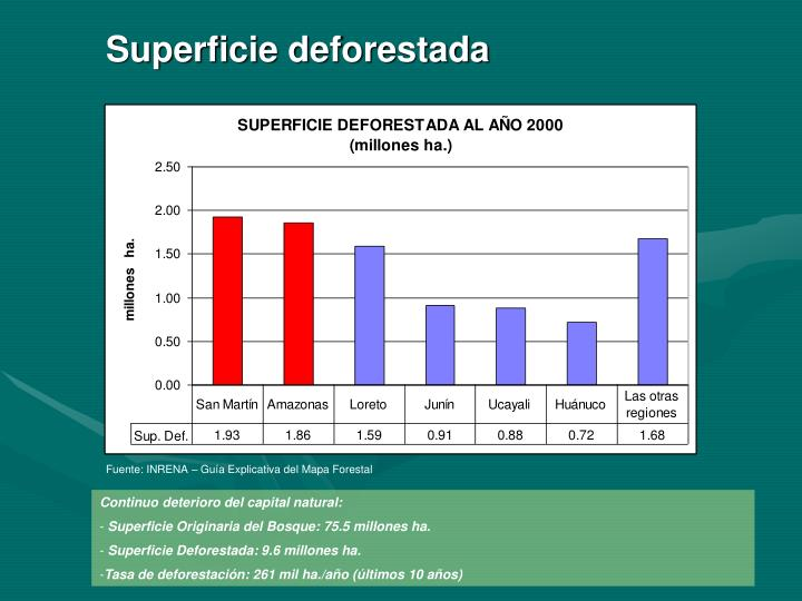 Superficie deforestada