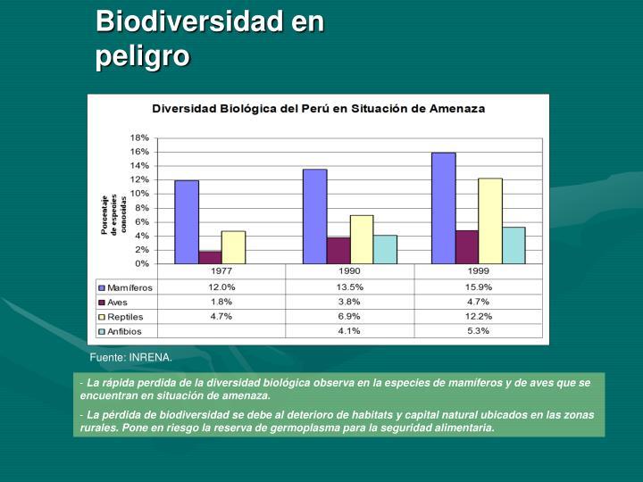 Biodiversidad en peligro