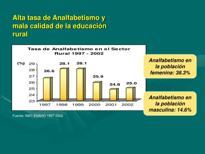 Alta tasa de Analfabetismo y mala calidad de la educación rural