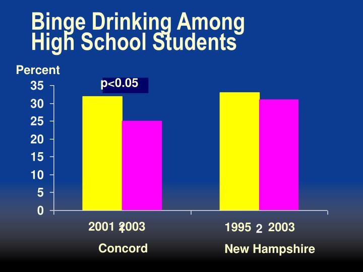 Binge Drinking Among