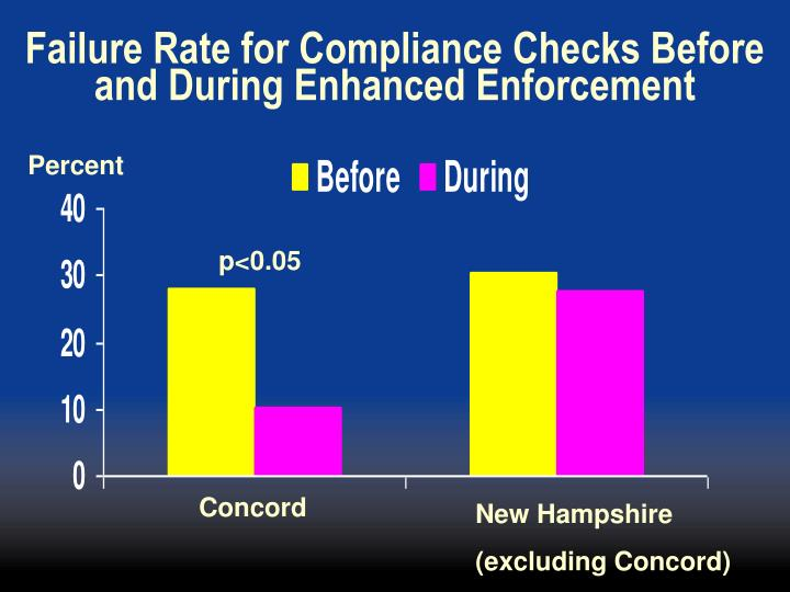Failure Rate for Compliance Checks Before and During Enhanced Enforcement