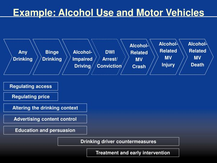 Example: Alcohol Use and Motor Vehicles