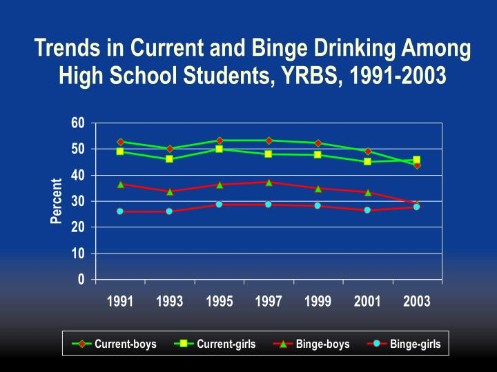 Trends in Current and Binge Drinking Among High School Students, YRBS, 1991-2003