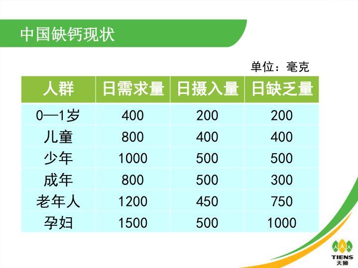 中国缺钙现状