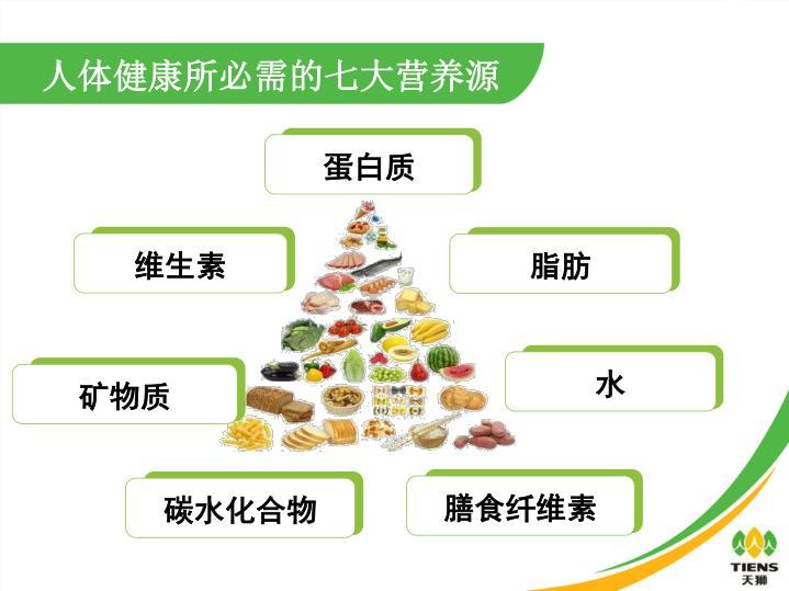 人体健康所必需的七大营养源
