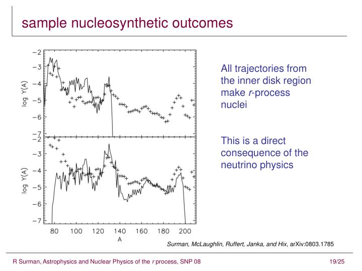 sample nucleosynthetic outcomes