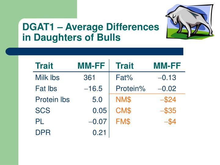 DGAT1 – Average Differences