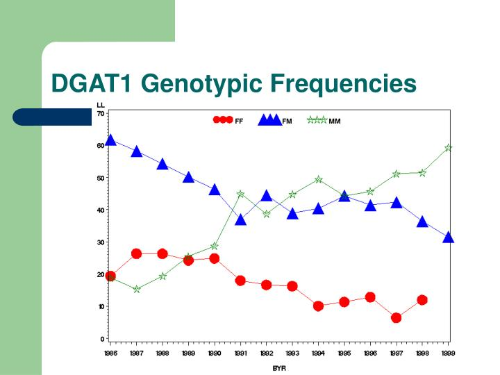 DGAT1 Genotypic Frequencies