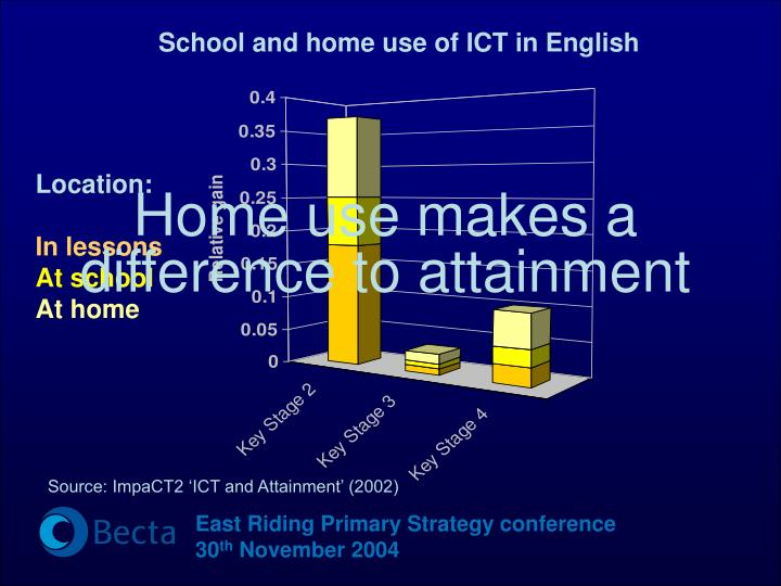 School and home use of ICT in English