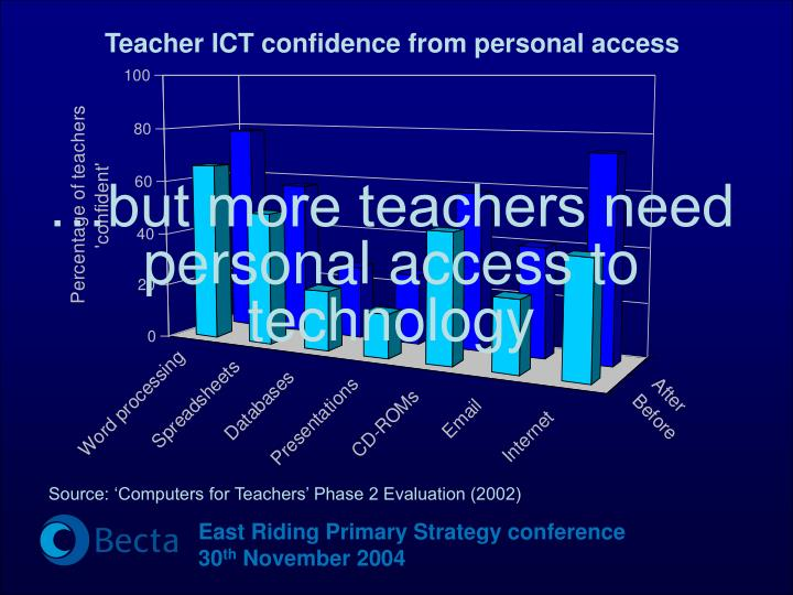 Teacher ICT confidence from personal access