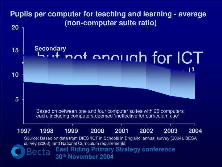 Pupils per computer for teaching and learning - average