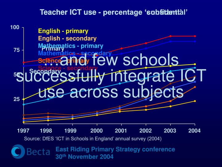 Teacher ICT use - percentage 'substantial'