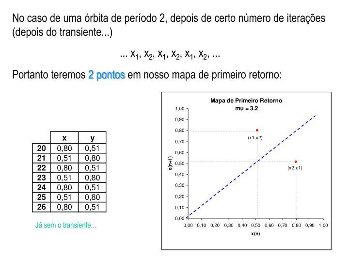 No caso de uma órbita de período 2, depois de certo número de iterações (depois do transiente...)