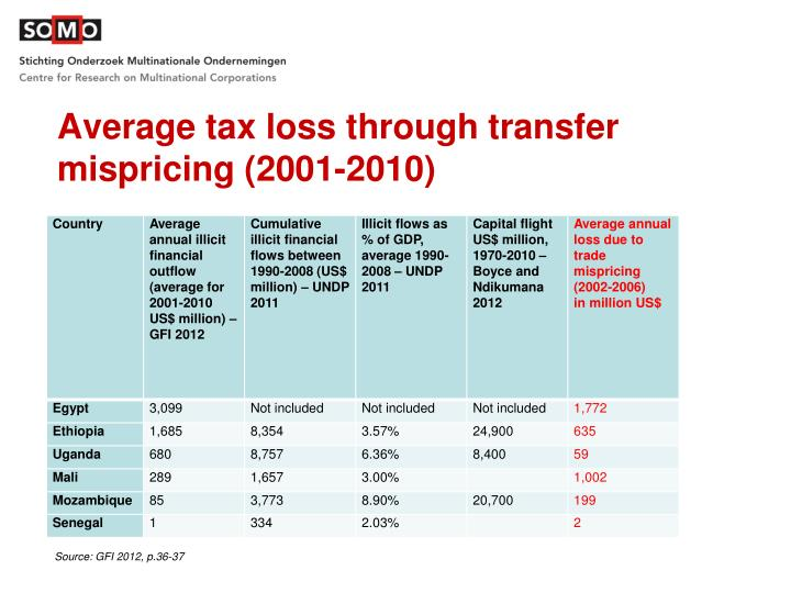 Average tax loss through transfer mispricing (2001-2010)